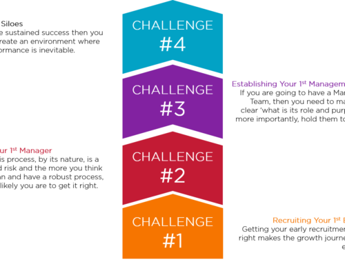 Organisational Challenges as You Grow a Business